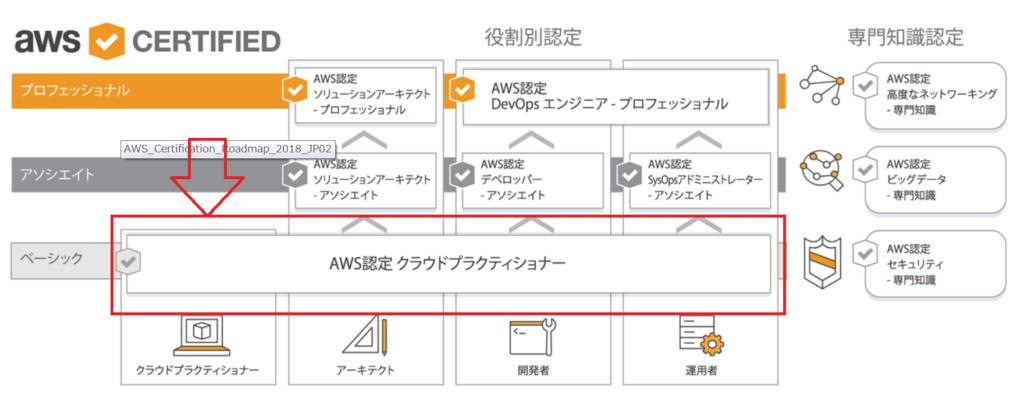 合格体験記】AWS 認定クラウドプラクティショナー試験(AWS Certified