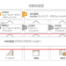 【合格体験記】AWS 認定クラウドプラクティショナー試験(AWS Certified Cloud Practitioner)